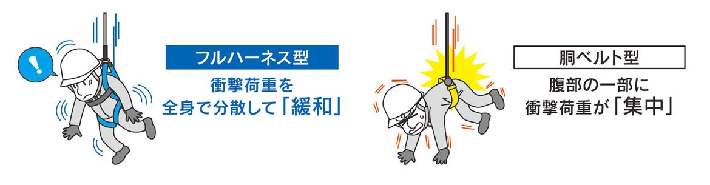 安全帯は胴ベルト型からフルハーネス型へ