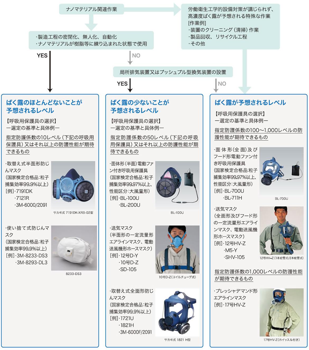 呼吸用保護具の選定チャート(一般の製造又は取扱事業場用)