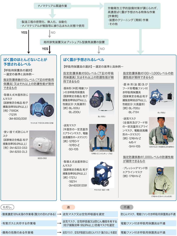 呼吸用保護具の選定チャート(試験研究機関用)