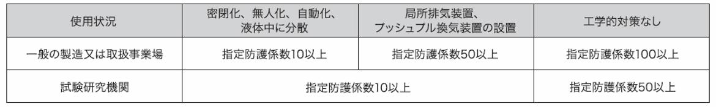 呼吸用保護具の選定(まとめ)